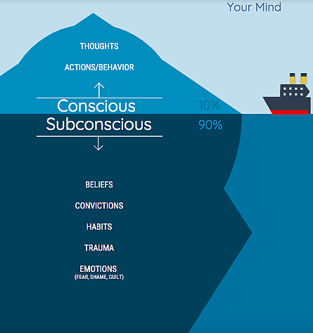 Iceberg as your Mind Conscious - Subconscious